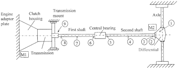 Schematic Representation Of The Driveline Experimental Rig