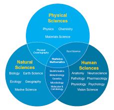Venn Diagram Bioinformatics Advanced Science Majors Unsw Science For Society