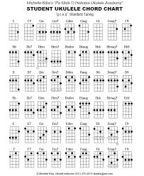 Left Handed Ukulele Chord Chart Pdf Ukulele Chord Chart Since I Have One Now In 2019 Ukulele