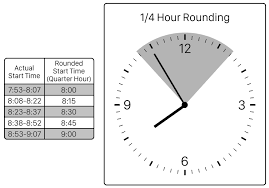 What Is Quarter Hour Rounding Blog