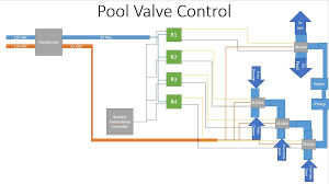 pool valve actuator controlling projects stories smartthings poolvalvecontrol jpg1187x665 51 7 kb