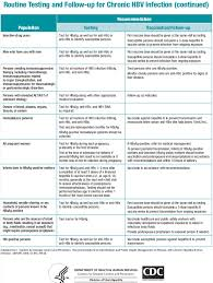 Hep B Serology Chart Who And How To Screen For Chronic Hepatitis B Help From
