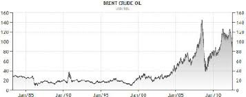29 Prototypical Ice Brent Crude Chart