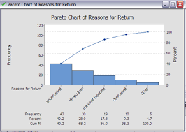 Create A Pareto Chart How To Create A Pareto Chart In Minitab Goleansixsigma Com