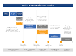 project development timeline helios exchange project development process