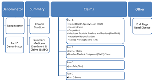 nhanes cms linked data tutorial  cms data files  task diagram of nhanes medicare linked data structure