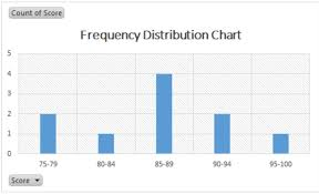 Excel Distribution Chart Frequency Distribution In Excel Excelchat Excelchat