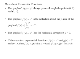 more about exponential functions the graph of always p through the points 0 1