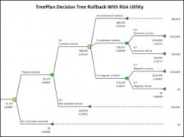 Treeplan Decision Tree Excel Add In Treeplan Software