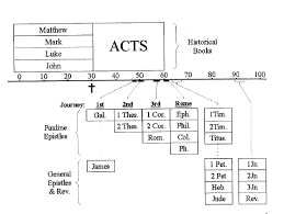 Old Testament Timeline Chart A Biblical Timeline For The Old And New Testaments Garrett