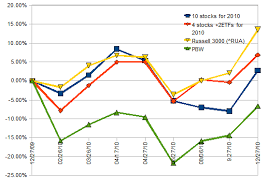 Stock Comparison Chart Ten Clean Energy Stocks For 2010 The Year In Review