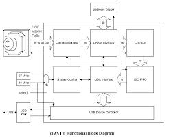block diagram of digital camera the wiring diagram readingrat net Usb Web Camera Wiring Diagram tetris, block diagram web camera wiring diagram