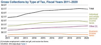 soi tax stats irs data book