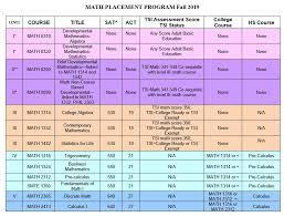 Tsi Score Chart Math Placement Information Texas A M University Corpus Christi
