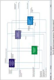 Дипломная работа Разработка бизнес процессов системы менеджмента  На диаграмме представлен контур обратной связи выход процесса Осуществлять измерения анализ и улучшения СМК с входом процесса Реализовать
