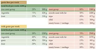 Raw Feeding Chart For Puppies Raw Diet For Dogs Drei Hunde Nacht De
