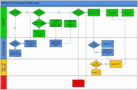 process flow diagram visio wiring diagram operations process flow diagram in visio wiring diagram mega business process flow diagram visio process flow diagram