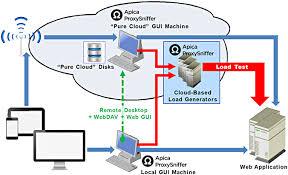 Cloud Architecture Apica Proxysniffer Cloud Architecture