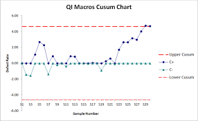 Levey Jennings Chart In Excel Cusum Chart Excel Cumulative Sum Chart Qi Macros