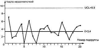ГОСТ Р Статистические методы Контрольные карты Шухарта ГОСТ Р 50779 42 99 ИСО 8258 91 Статистические методы Контрольные карты
