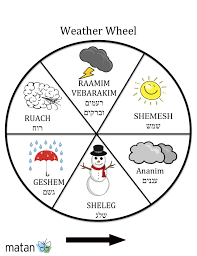 Use This To Describe The Weather In Hebrew We Can Use Most Of These