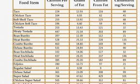 Indian Food Nutrition Chart Weight Loss Indian Food Calorie Chart Day South Indian Diet