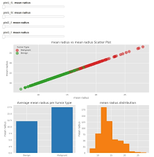 Therefore, if we zoom in or out the plot, the starting and ending points of the horizontal and vertical lines will be updated with the reference to the data coordinate, but stick to the relative positions in the plot coordinate. How To Create Interactive Dashboard Using Python Matplotlib And Panel