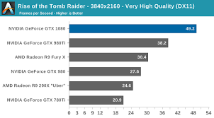Gaming Performance Power Temperature Noise The Nvidia
