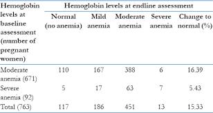 Normal Hemoglobin Levels Chart Effect Of Intravenous Iron Sucrose On Hemoglobin Level When