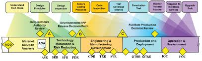 Engineering Software Assurance Into Weapons Systems During