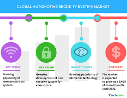 Biometric Technology Global Automotive Security System Market Growing Popularity Of