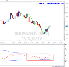 Weekly Trend Chart Gbpusd Trend Is Still Down On Weekly Timeframe