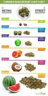 Weed Gram Chart Confusing Cannabis Amounts Grams Quarters Dimes And