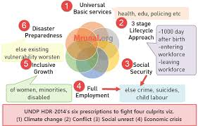 economic survey ch human development report  hdr 2014 culprits prescription