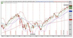 Understanding Candlestick Charts Technical Analysis 101
