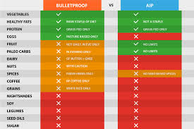 Bulletproof Food Chart Why I Upgraded To The Bulletproof Diet From Aip The Trail