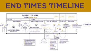 Chart Of Revelation Timeline End Times Timeline