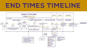 Chronology Of Revelation Chart End Times Timeline