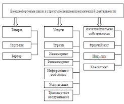 Реферат Внешнеэкономическая деятельность металлургических  Внешнеэкономическая деятельность металлургических предприятий