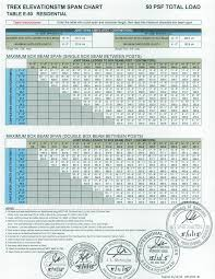 Trex Span Chart Trex Elevations Canadian Stamped Span Charts 2016 Timbertown