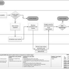 Provider Case Review Flowchart Er Indicates Emergency