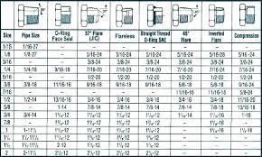 Metric Sheet Metal Screw Sizes Agendadelatlantico Com Co