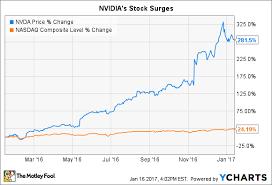 Nvidia Price Chart 1 Key Reason Nvidia Corporation Stock Could Fall The