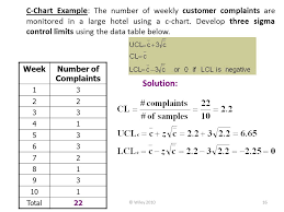 C Chart Example Total Quality Management Control Charts For Variables And
