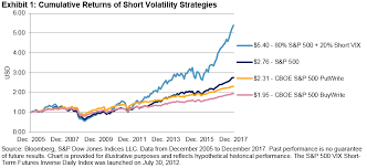 Vix Futures Curve Chart Selling Equity Options Or Vix Futures Two Different Ways