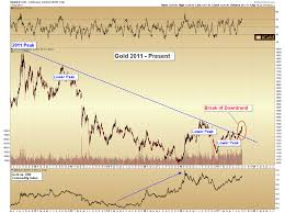 2018 Gold Price Chart 2018 Gold Price Forecast A Major Bottom Is Forming Gold