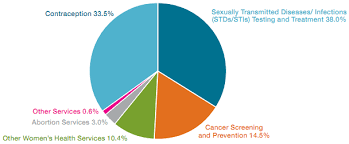 Planned Parenthood Services Chart Chart Busters What Planned Parenthood Actually Does