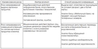 Управление рисками на примере ОАО Сбербанк России  Таблица 3 1 Проявление операционного риска при удаленных каналах обслуживания клиентов