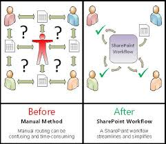 All About Approval Workflows Sharepoint