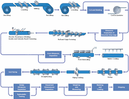 Steel Pipe Manufacturing Processes Mandrel Mill Process